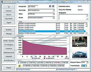 Ábránkon nyomon követhető egy jelenleg új Ford Mondeo 1.8 TDCi Ambiente szedán értékvesztésének alakulása