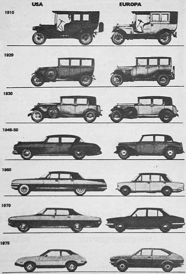 Nem kíván túl sok magyarázatot ez az összeállítás, amely külön-külön mutatja, hogy milyen nyomokat hagytak az évek, az évtizedek az USA autógyártóinak modelljein, és miként változtak meg ugyanazokban a periódusokban Európa személyautói