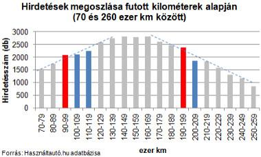 Az ábrán jól látható, hogy a lélektani határok előtt a trendvonaltól felfelé, utána lefelé tér el a hirdetések száma