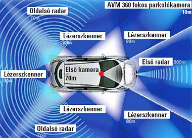 Kamerák, radarok és a lézeres letapogatás figyeli az autó 360 fokos környezetét. Ezek elemzése alapján hoz döntést a mesterséges intelligencia