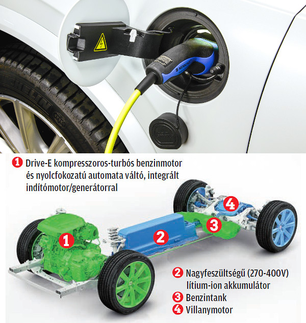 Otthoni konnektorból 6 amperes áramerősséggel 6, míg 16 amperrel 2,5 óra alatt tölthető fel teljesen az akku. A hibrid hajtáslánc fő komponensei és a virtuális négykerékhajtás: a benzinmotor előre, a villanymotor hátra dolgozik