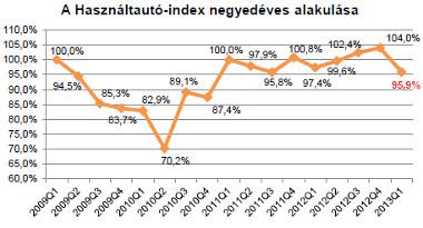 használtautó-index