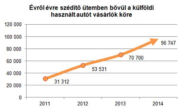 bf2a4e8a20 Három év alatt több mint triplájára emelkedett a külföldről behozott  használt autók száma, amely 2014-ben már megközelítette a százezret.