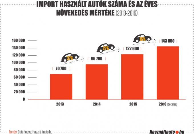 hasznalt2