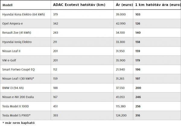 Az Adac Merese Szerint A Villanyautok Is Tobbet Fogyasztanak A Szabvanyosnal Akar 50 Kal Auto Motor